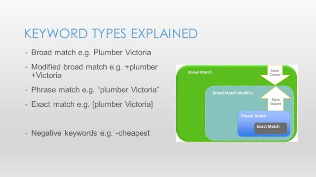 Google Adwords for Small Business - Slide20