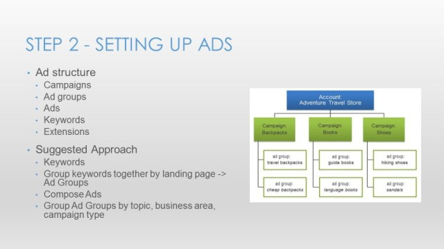 Google Adwords for Small Business - Slide28