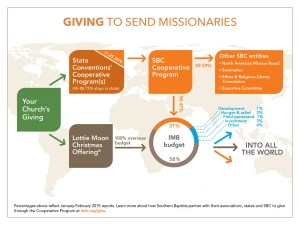 GivingtoSENDMissionaries