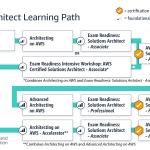 learningpath-architect_may2020.9221e2f158b37b26653c387c278264a9a78c8738