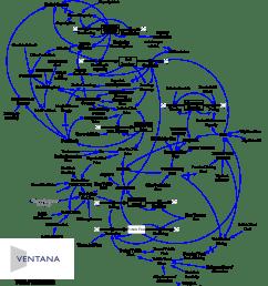 transport stock flow [ 1004 x 1127 Pixel ]