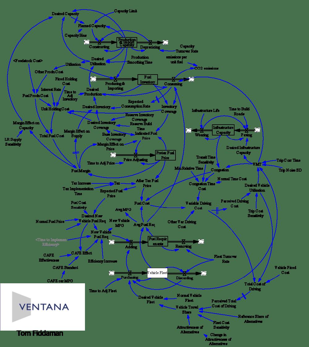 medium resolution of transport stock flow