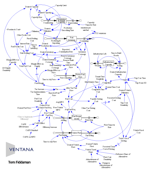 small resolution of transport stock flow
