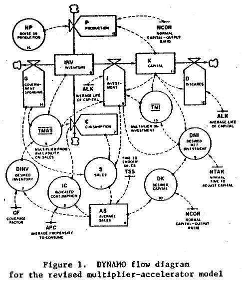 Early economic dynamics: Samuelson's multiplier
