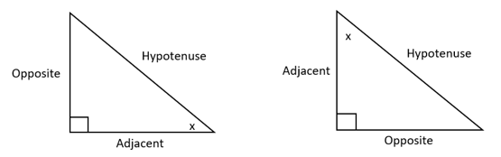 right angled triangles with opposite hypotenuse and adjacent sides labelled