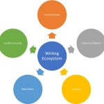 Is your classroom a writing ecosystem?
