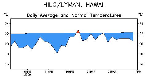 090406_hawaii_chart