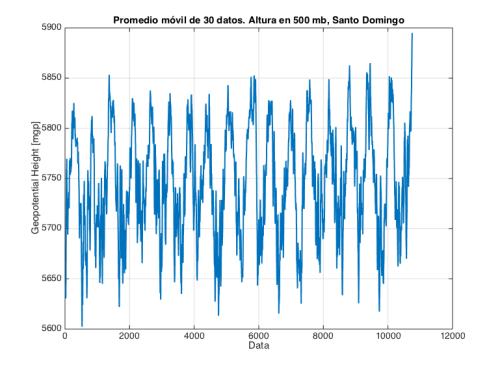 Promedio móvil de altura geopotencial en 500 hPa. (Fuente datos: NOAA-ESRL)