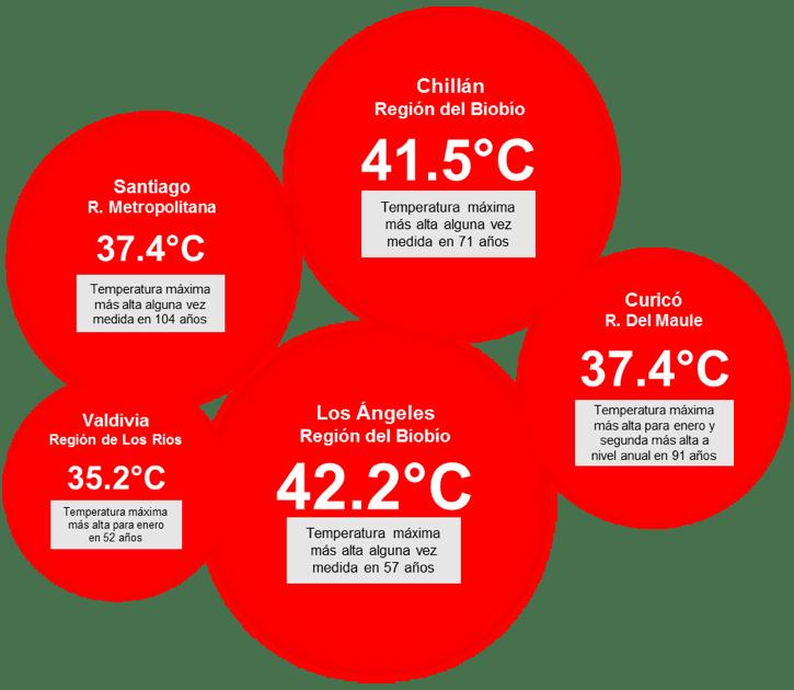 Temperaturas en zona centro-sur (Fuente: DMC)