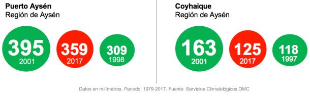 Precipitaciones en Aysén (Fuente: DMC)