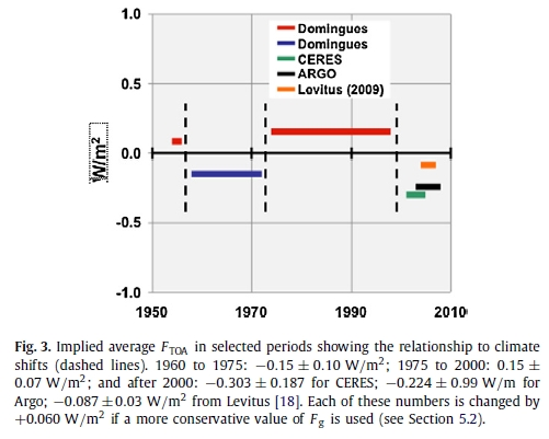 Douglass/Knox: Ocean heat content and Earth's radiation imbalance (3/3)