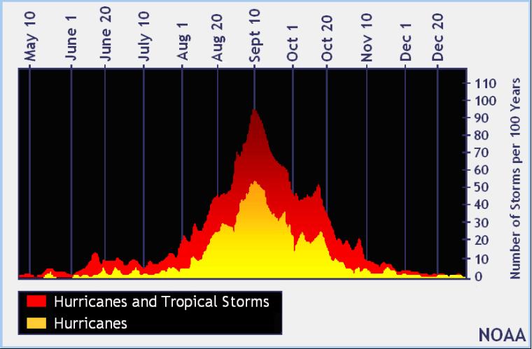 PHOTO-Tropical storm and hurricane days Atlantic basin- 81916-NOAA-831x546-Landscape