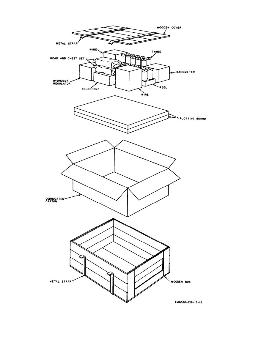 Figure 2-2. Typical packaging diagram, communication