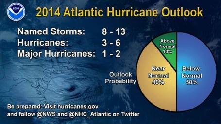 prevision-temporada-huracanes-atlantico-2014
