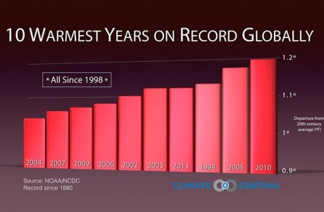 assets-climatecentral-org-images-uploads-gallery-slideshow_GlobalRecapRanking_2-700x459