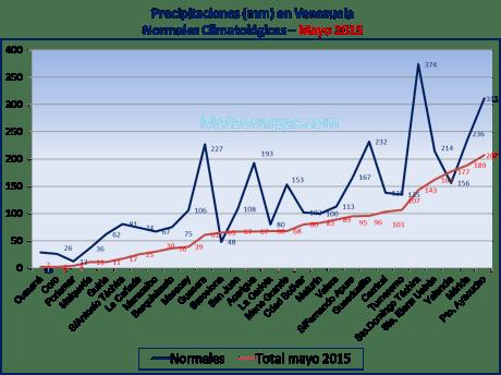 Precipitaciones normales en Venezuela VS. mayo 2015