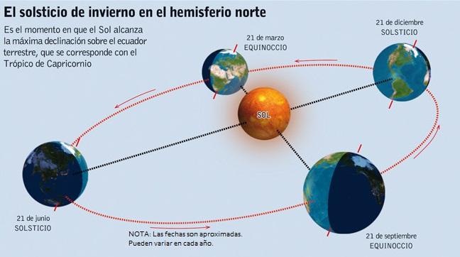 Llega el Invierno a nuestro hemisferio. El Solsticio de hoy trae la noche más larga del año!