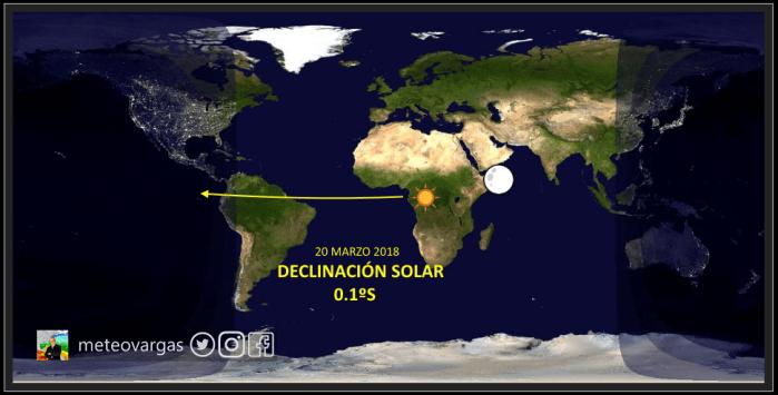 Hoy es el equinoccio primaveral o vernal para nuestro hemisferio! La declinación solar «pisando» el Sur de Venezuela y con ella se incrementará el calor
