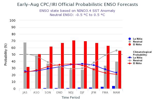 Se mantiene la vigilancia del fenómeno El Niño. Hasta 71% de probabilidad para que se consolide a finales de éste año 2018
