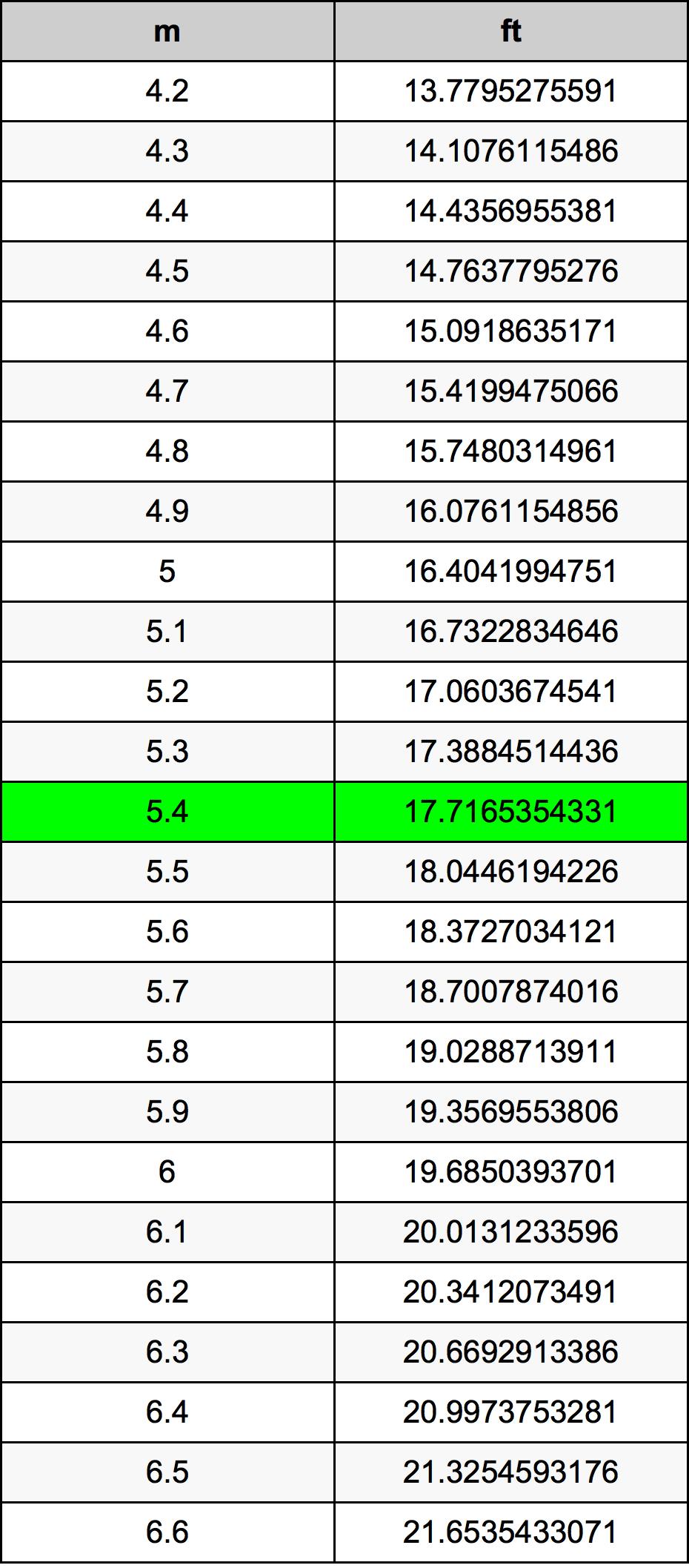 Meters To Steps : meters, steps, Meters, Converter