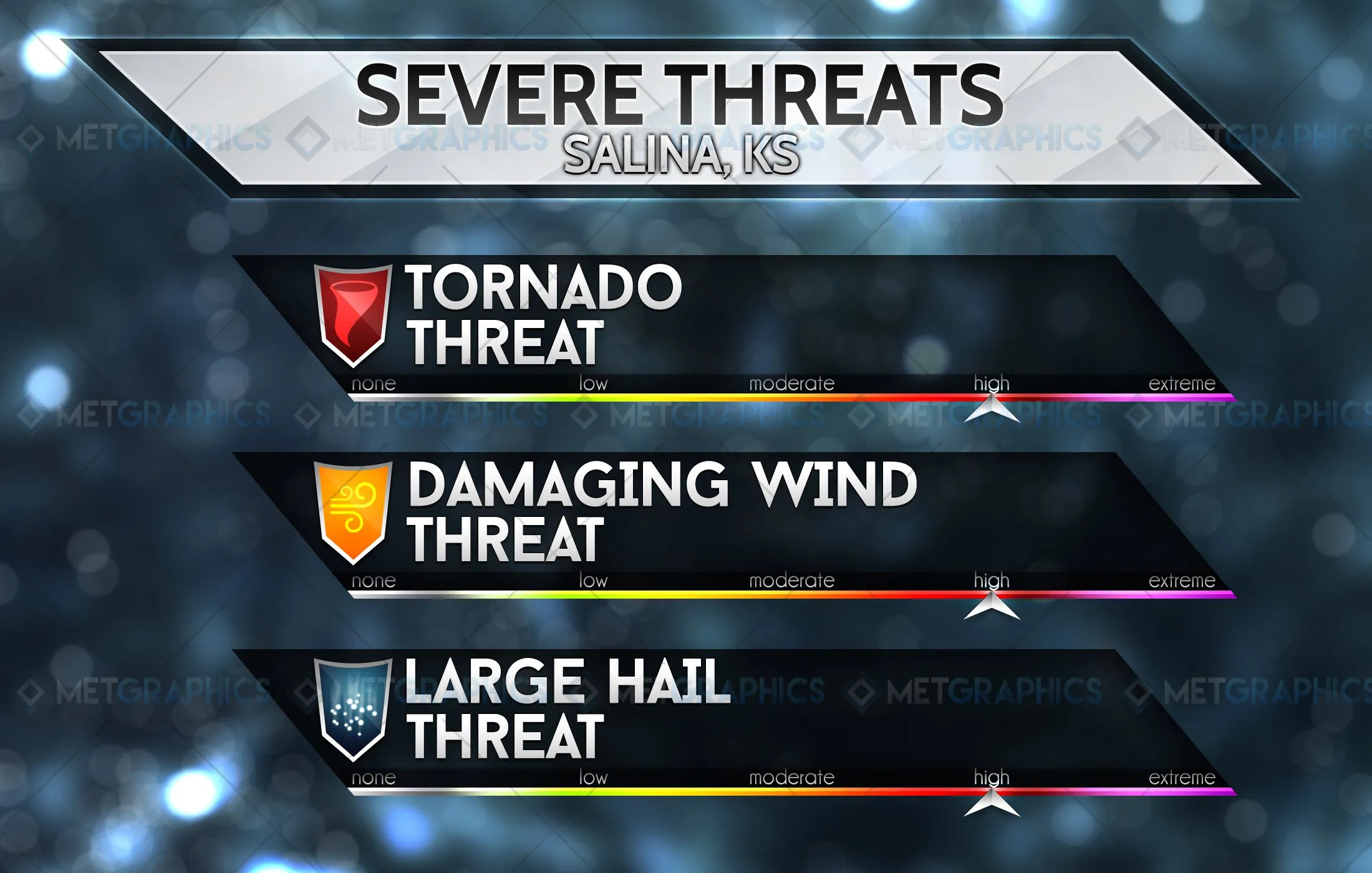 Severe Threats
