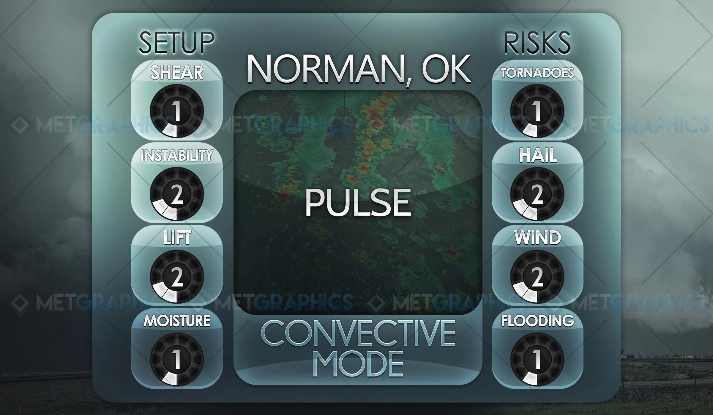 Convective Mode III: Pulse