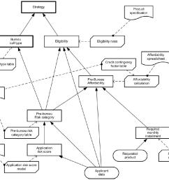 dmn demystified part 2 key element 1 decision requirements diagram [ 1054 x 866 Pixel ]