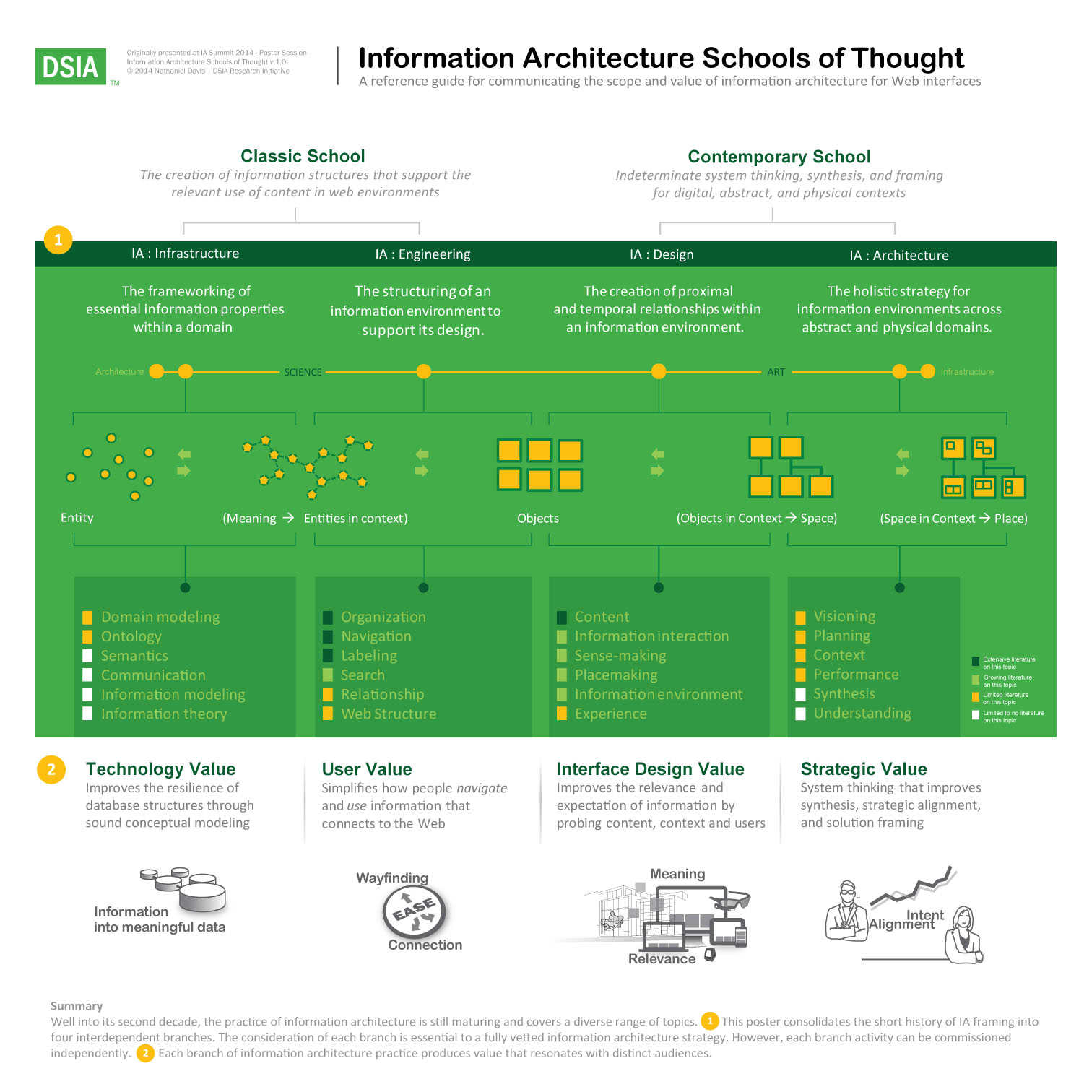 Information Architecture Common Set