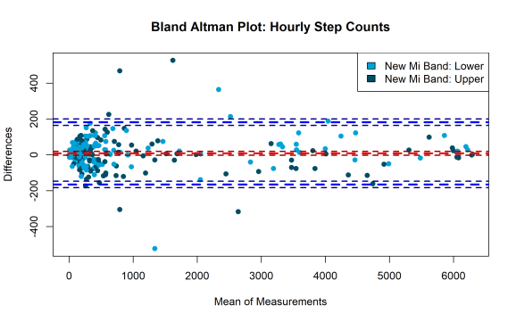 Bland Altman Hourly