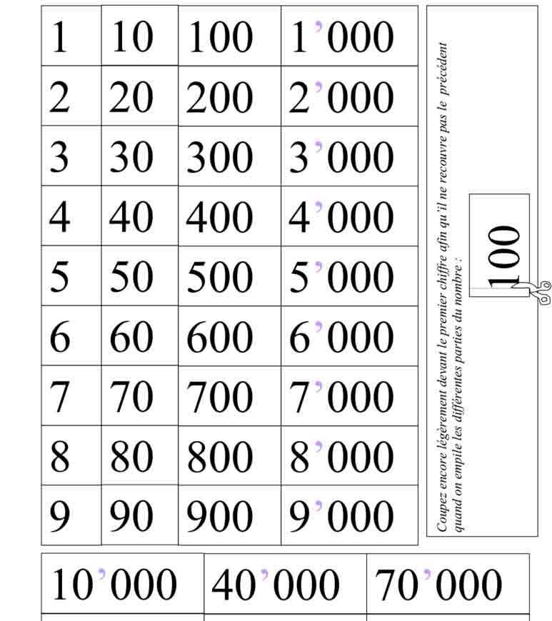 Écrire et penser les grands nombres