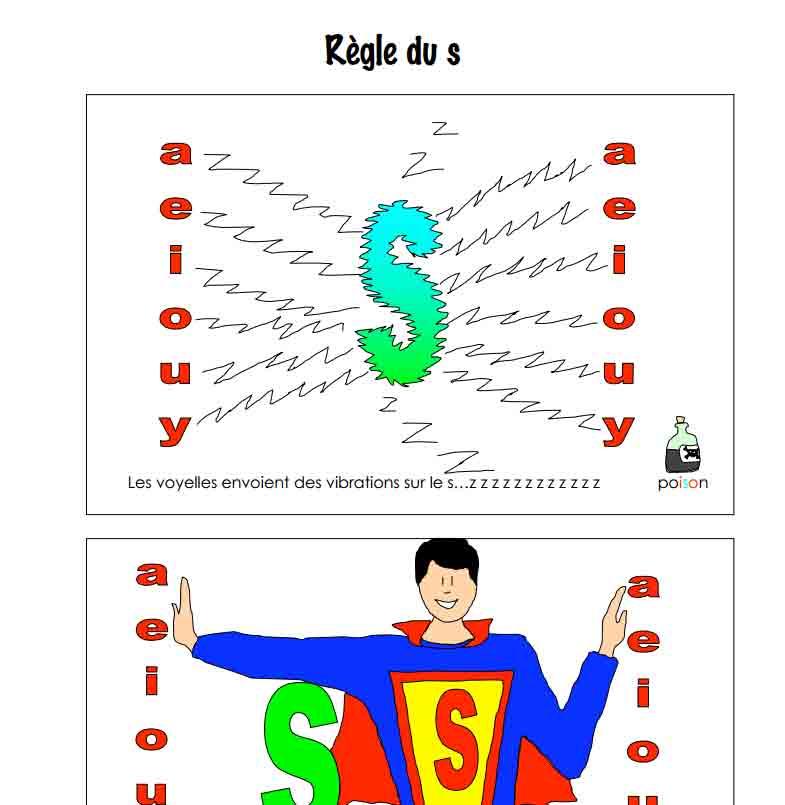 Règle du S
