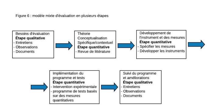 Modèle mixte d'évaluation en plusieurs étapes