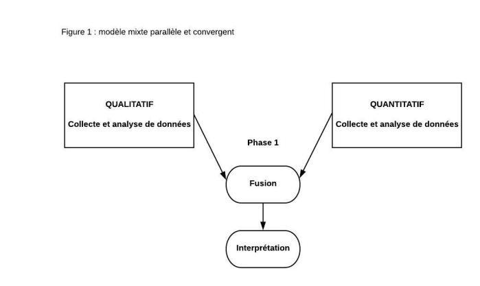 modèle mixte parallèle et convergent