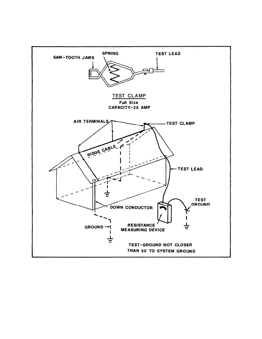 Method Statement For Installation & Testing Of Lightening