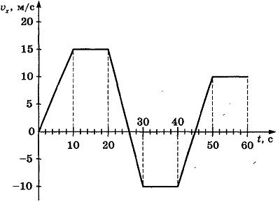 разные виды движения график