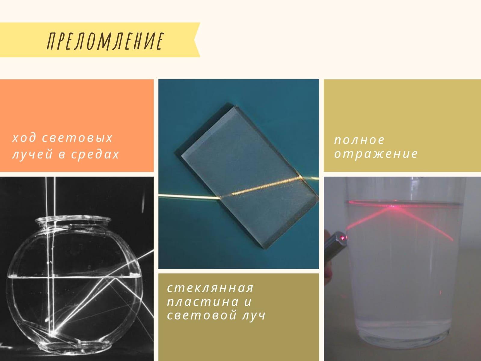 ход световых лучей в средах. стеклянная пластина и световой луч. полное отражение