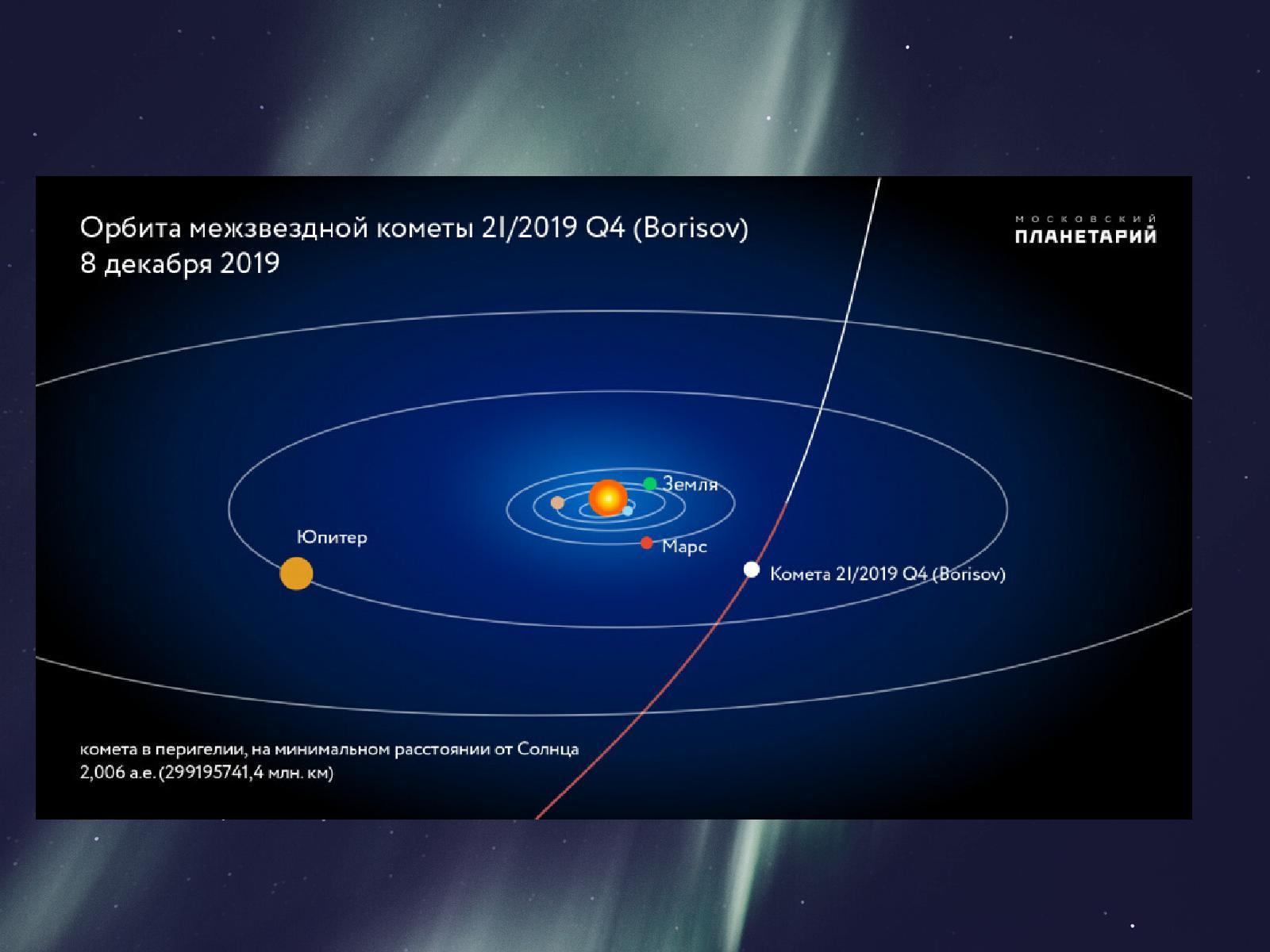 Орбита межзвёздной кометы 21/2019 Q4 (Borisov) 8 декабря 2019
