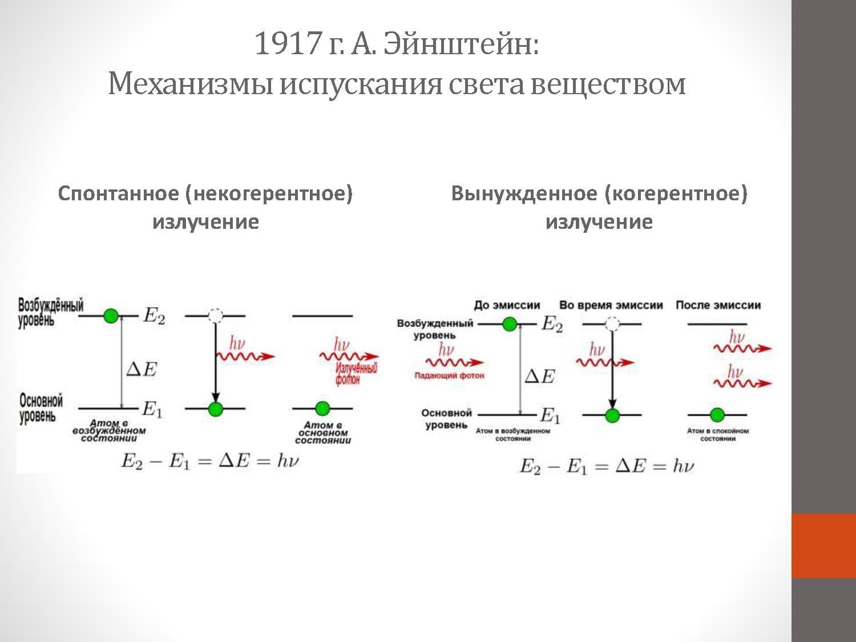 1917 г. А. Эйнштейн. Механизмы испускания света веществом