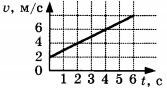 график зависимости скорости тела от времени Задание А6 Вариант 1