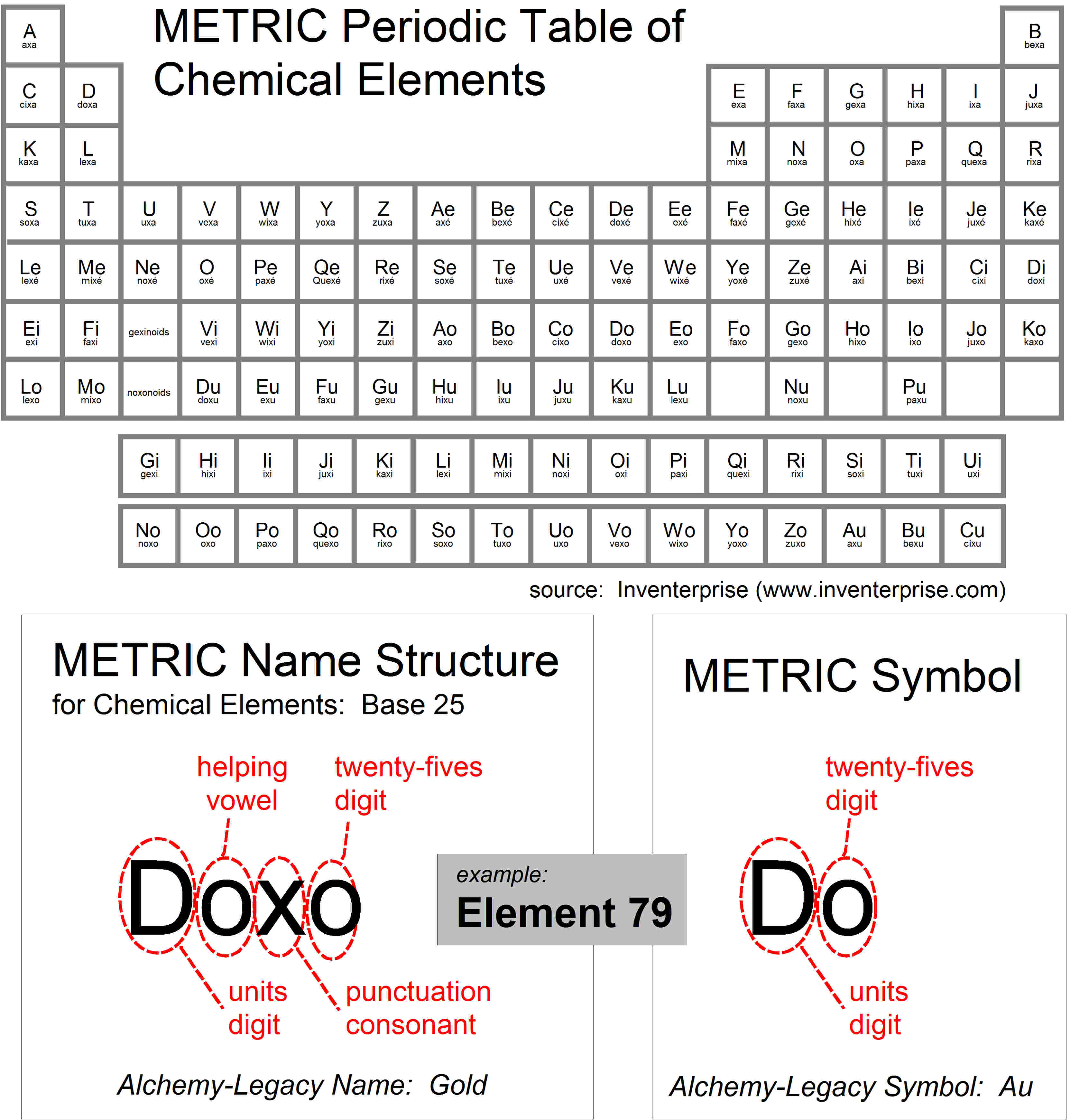 Full Draft For Periodic Table Using Metric System Names