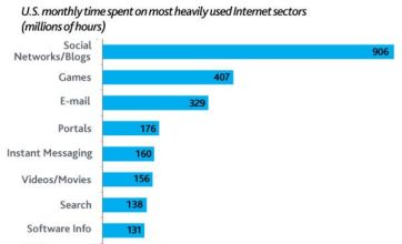 Gaming is second biggest online fad