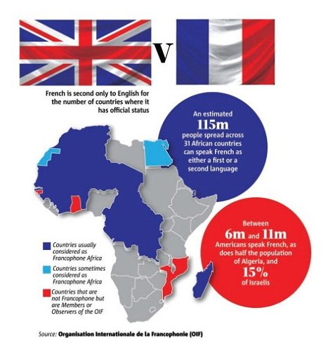French speaking African countries