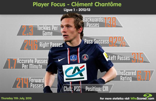 Player Focus: Could Clément Chantôme Replace Marouane Fellaini?
