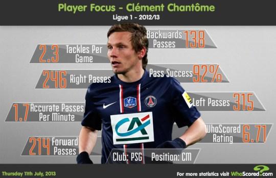 chantome-Focus
