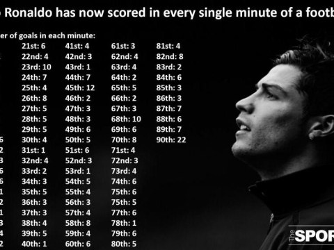 Cristiano Ronaldo 'has scored in every minute of a game'