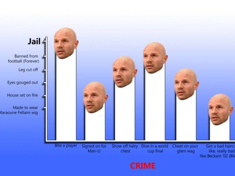 The Danny Mills graph of justice: How would he deal with this football crimes?