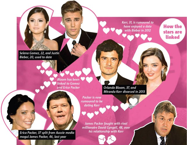 Justin Bieber, Orlando Bloom, Miranda Kerr, James Packer, Justin Bieber Orlando Bloom fight