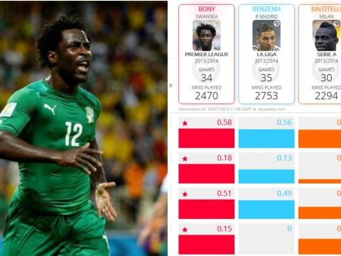 12 stats that show Liverpool MUST buy Wilfried Bony as Luis Suarez replacement