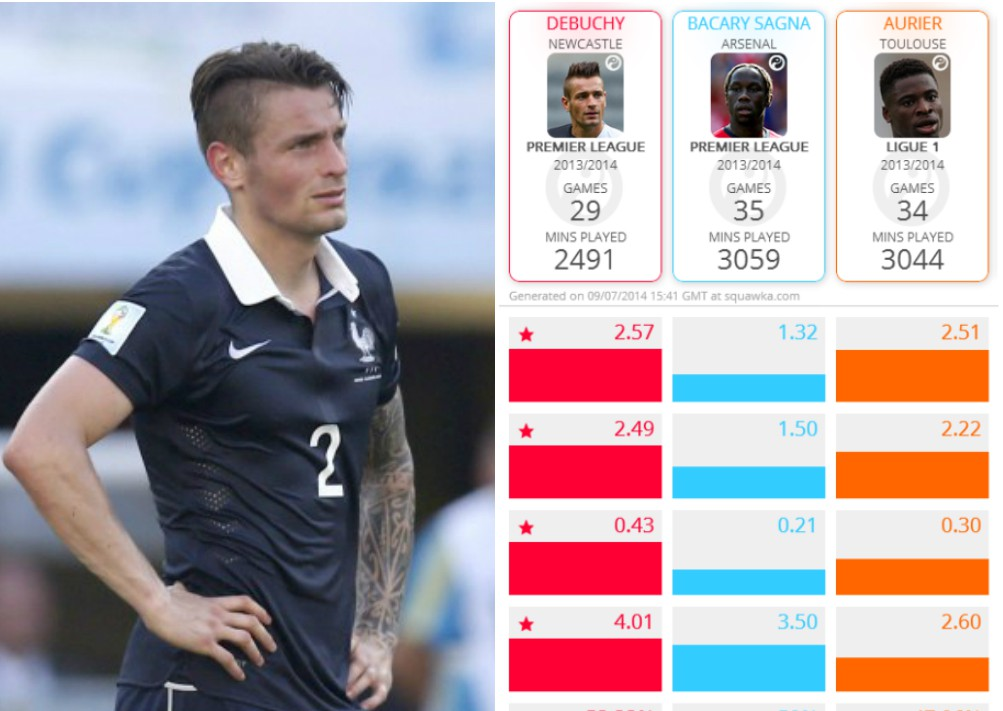 Six surprising Mathieu Debuchy stats that prove he's a brilliant Arsenal signing