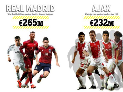 Real Madrid's front three cost MORE than Ajax have spent on players EVER